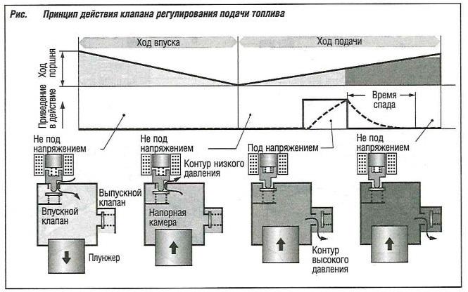 Принцип действия клапана регулирования подачи топлива
