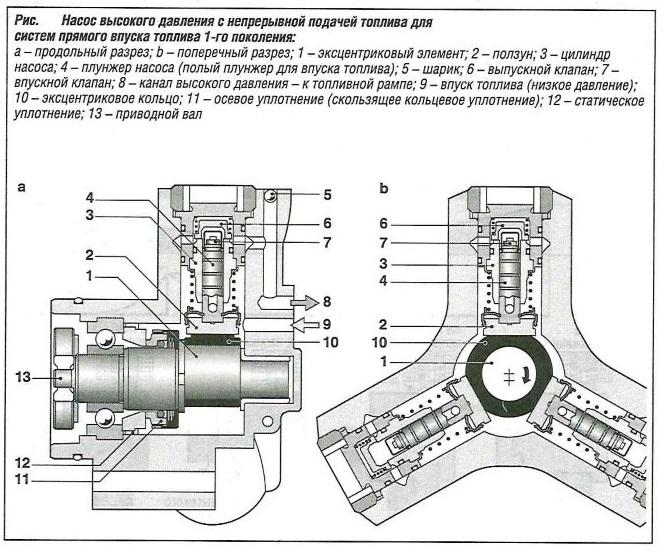 Насос высокого давления с непрерывной подачей топлива для систем прямого впуска 1-го поколения