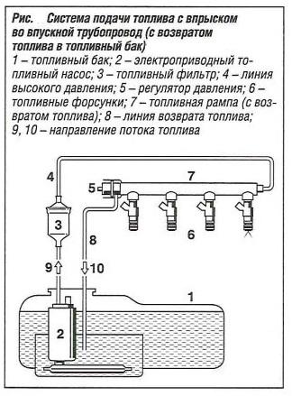 Система подачи топлива с впрыском во впускной трубопровод с возвратом топлива в топливный бак