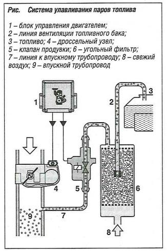 Система улавливания паров топлива