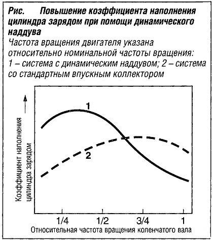 Повышение коэффициента наполнения цилиндра зарядом при помощи динамического наддува