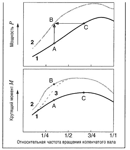 Сравнение кривых мощности и крутящего момента двигателей без наддува и с турбонаддувом