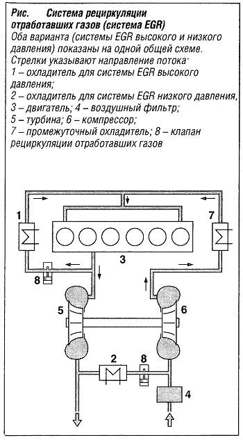 Система рециркуляции отработавших газов (система EGR)
