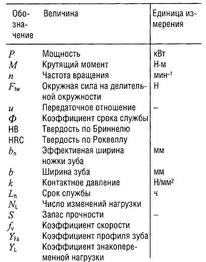 Величины и единицы измерения для расчета наибольшего допустимого давления
