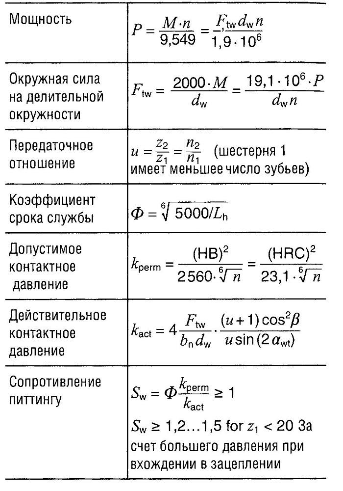 Формулы для расчета наибольшего допустимого давления