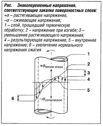 Знакопеременные напряжения соответствующие закалке поверхностных слоев
