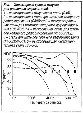 Характерные кривые отпуска для различных марок сталей