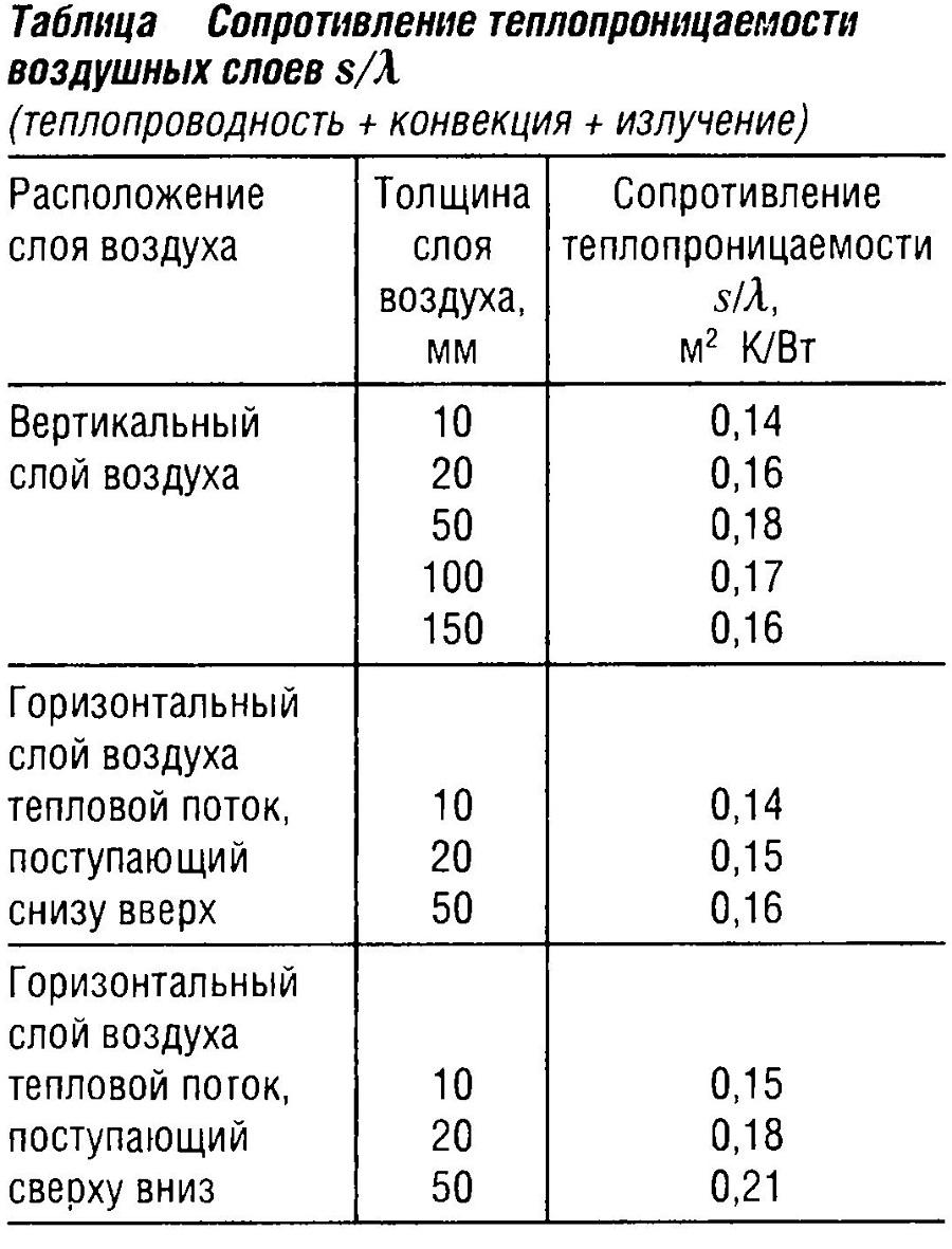 Сопротивление теплопроницаемости воздушных слоев s/λ
