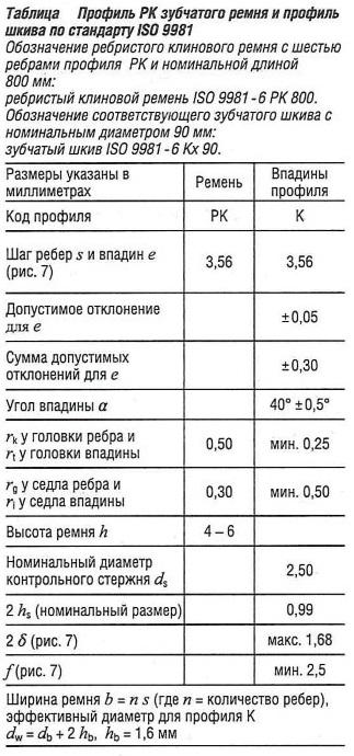 Профиль PK зубчатого ремня и профиль шкива по стандарту ISO 9981