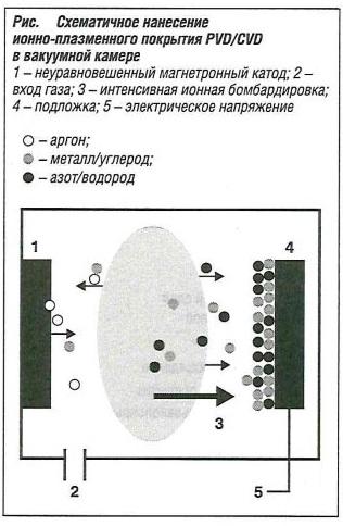 Схематичное нанесение ионно-плазменного покрытияPVD/CVD в вакуумной камере
