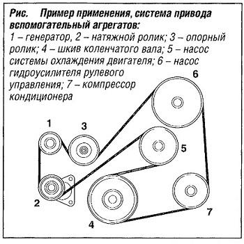 Пример применения системы привода вспомогательных агрегатов