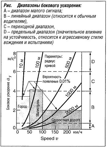 Диапазоны бокового ускорения