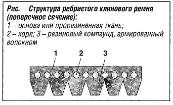 Структура ребристого клинового ремня (поперечное сечение)