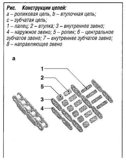 Конструкции цепей
