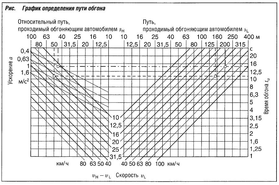 График определения пути обгона