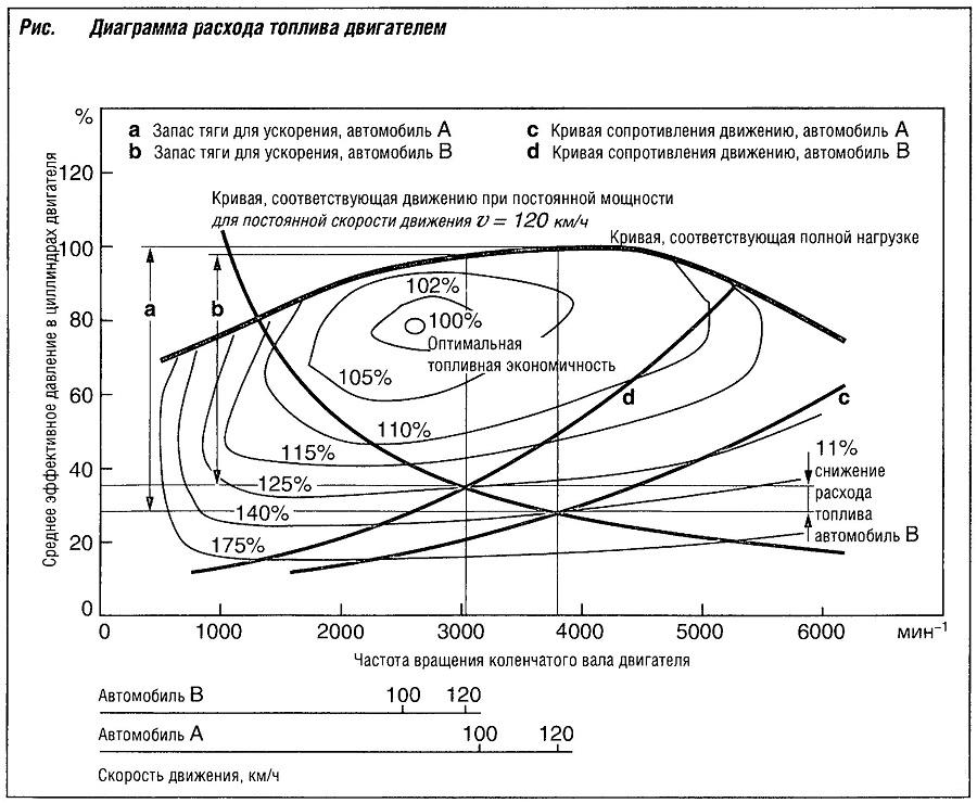 Диаграмм расхода топлива двигателя