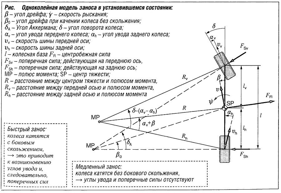 Одноколейная модель заноса в установившемся состоянии