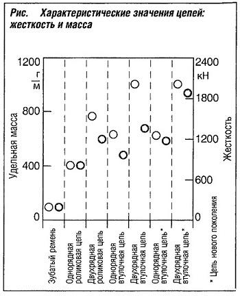 Характеристические значения цепей:жесткость и масса