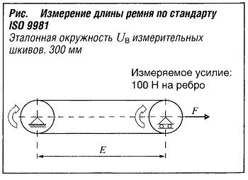 Измерение длины ремня по стандарту ISO 9981
