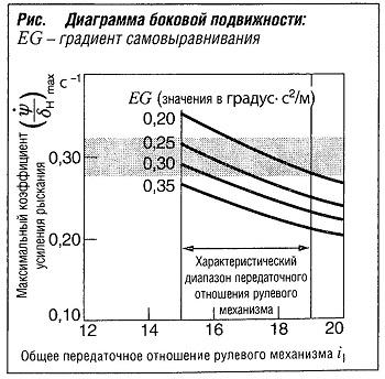 Диаграмма боковой подвижности