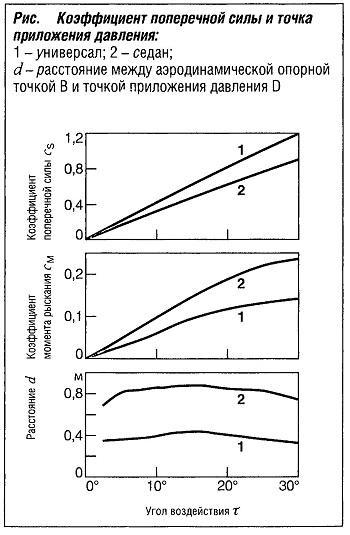 Коэффициент поперечной силы и точка приложения давления
