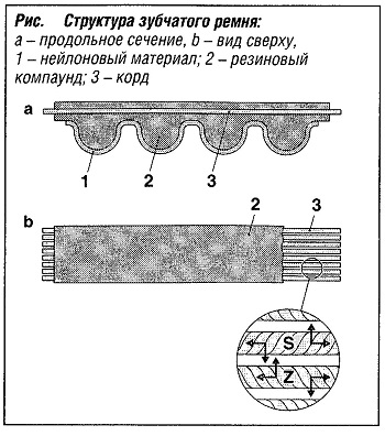 Структура зубчатого ремня