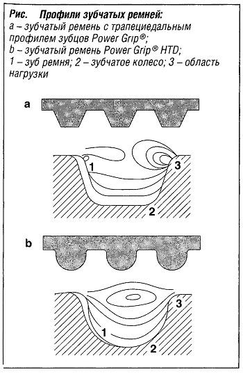 Профили зубчатых ремней