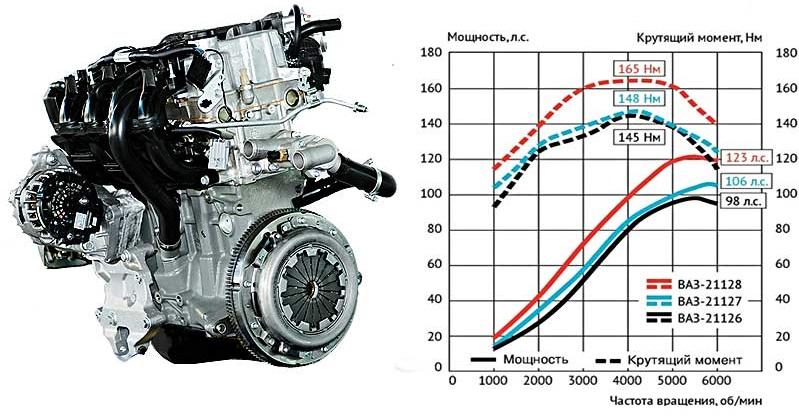 Эмпирические и расчетные параметры двигателя внутреннего сгорания