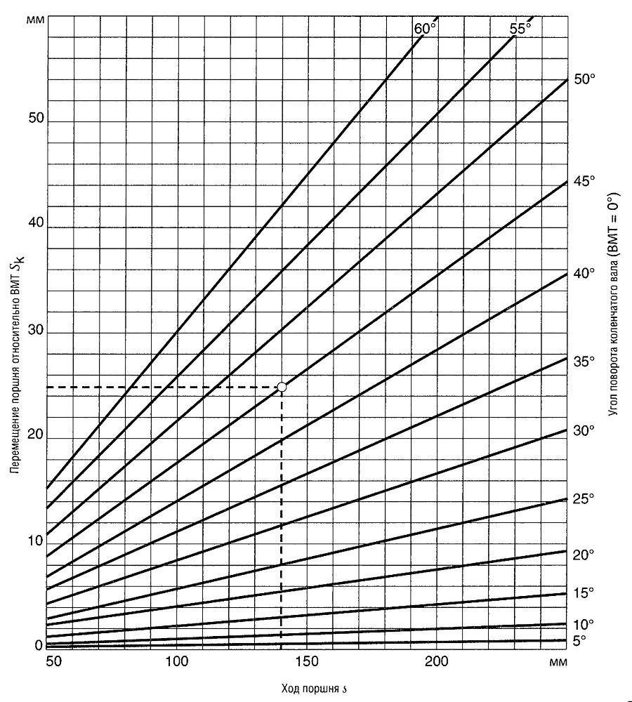 Ход поршня относительно ВМТ для ряда углов поворота коленчатого вала