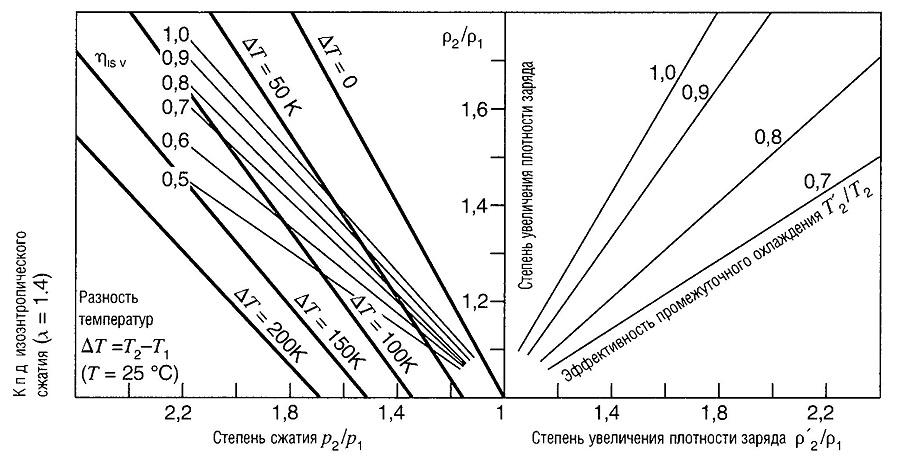Увеличение плотности воздуха в цилиндре при наддуве (турбонаддуве)