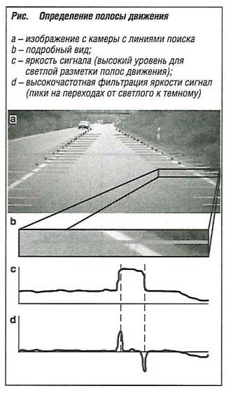 Определение полосы движения