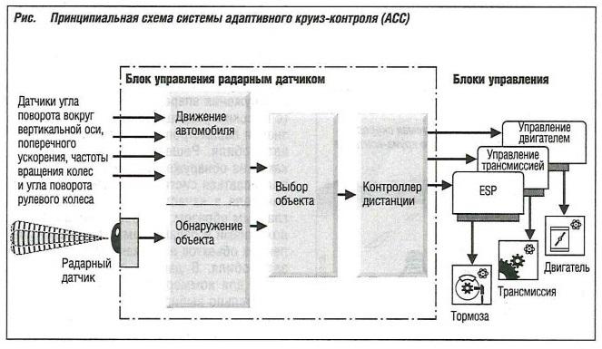 Принципиальная схема системы адаптивного круиз-контроля (ACC)