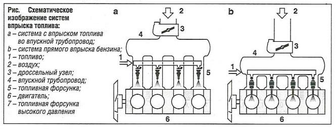 Схематическое изображение системы впрыска топлива