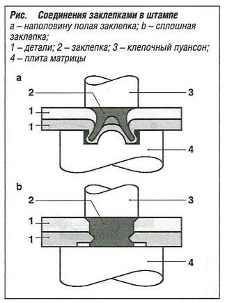 Соединение заклепками в штампе