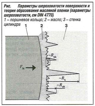 Параметры шероховатости поверхности и теория образования масляной пленки