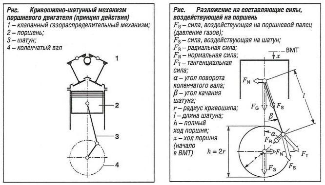 Кривошипно-шатунный механизм поршневого двигателя