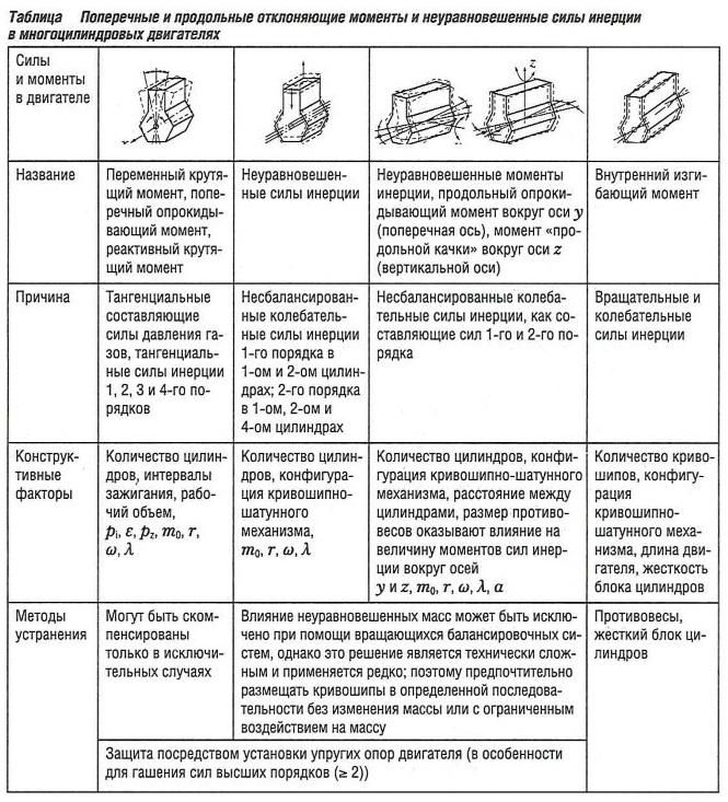 Поперечные и продольные отклоняющие моменты и неуравновешенные силы инерции в многоцилиндровых двигателях