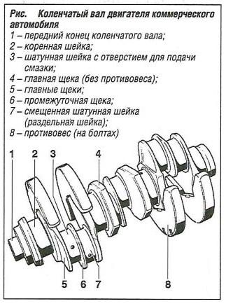 Коленчатый вал двигателя автомобиля