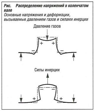 Распределение напряжений в коленчатом вале