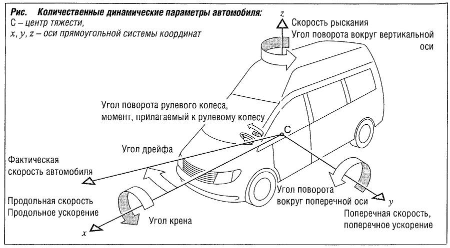 Количественные динамические параметры автомобиля