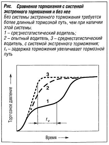 Сравнение торможения с системой экстренного торможения и без нее