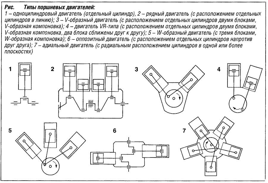 Типы поршневых двигателе