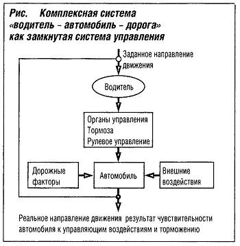 """Комплексная система """"водитель-автомобиль-дорога"""" как замкнутая система управления"""
