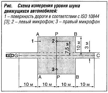 Схема измерения уровня шума движущихся автомобилей