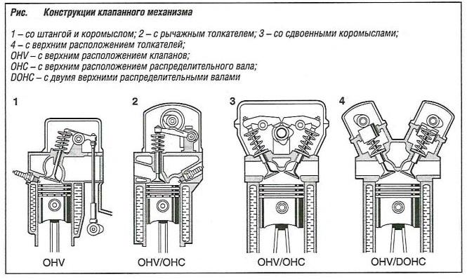 Конструкции клапанного механизма