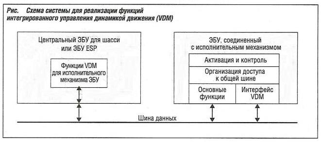 Схема системы для реализации функций интегрированного управления динамикой движения (VDM)