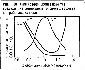 Влияние коэффициента избытка воздуха на содержание токсичных веществ в отработанных газах