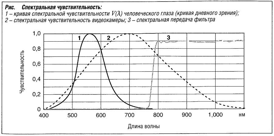 Спектральная чувствительность