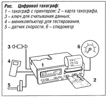 Диаграммный диск аналогового тахографа