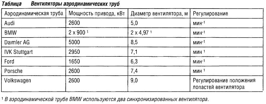 Вентиляторы аэродинамических труб